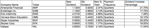 daily dividend increases december 8 2011 cash flow passive income stream ameriprise financial stryker valspar roper erie endbridge .jpg