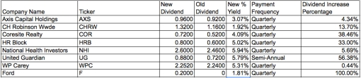 daily dividend increases december 9 2011 passive income cash flow stream retirement ax chrw cor hrb nhi ug wpc f .jpg
