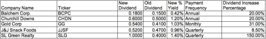 december 6 dividend increase report daily dividend investor passive cash flow equities .jpg