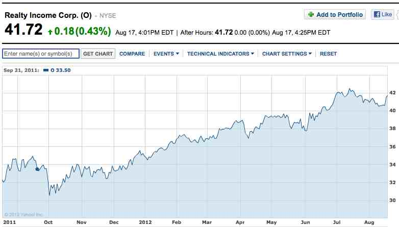 30 Days Of Increased Dividends And Counting Daily Dividend Investor