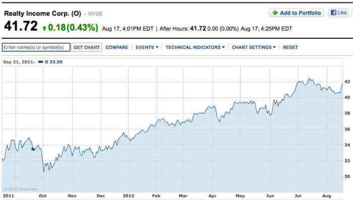 realty income stock price 1 one year monthly cash payment